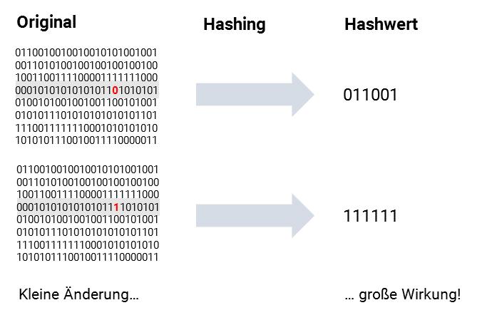hashing_2